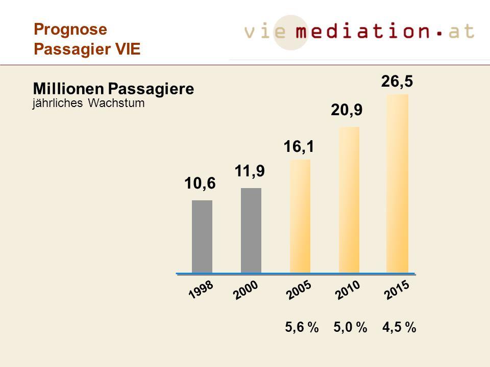 Prognose Passagier VIE 26,5 Millionen Passagiere 20,9 16,1 11,9 10,6