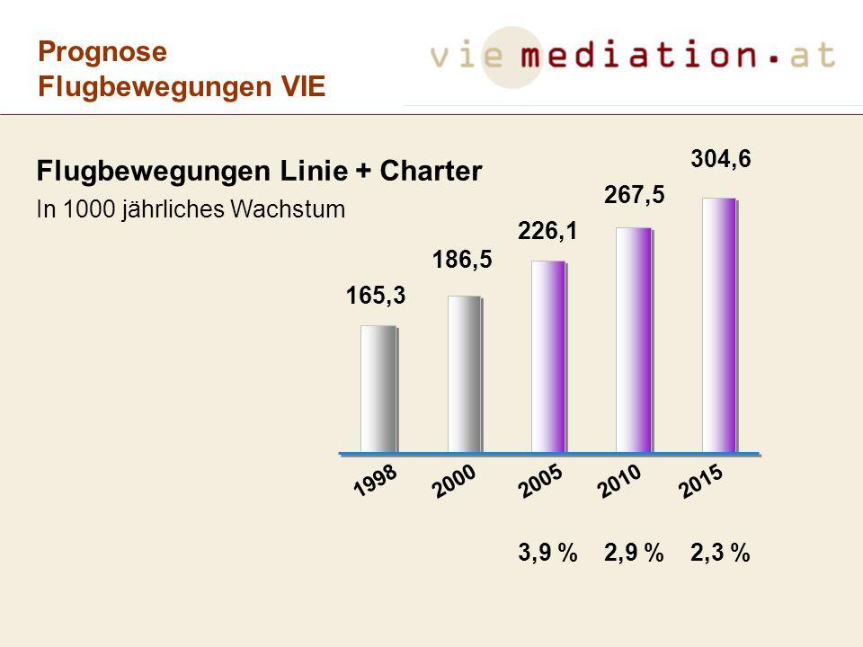 Flugbewegungen Linie + Charter