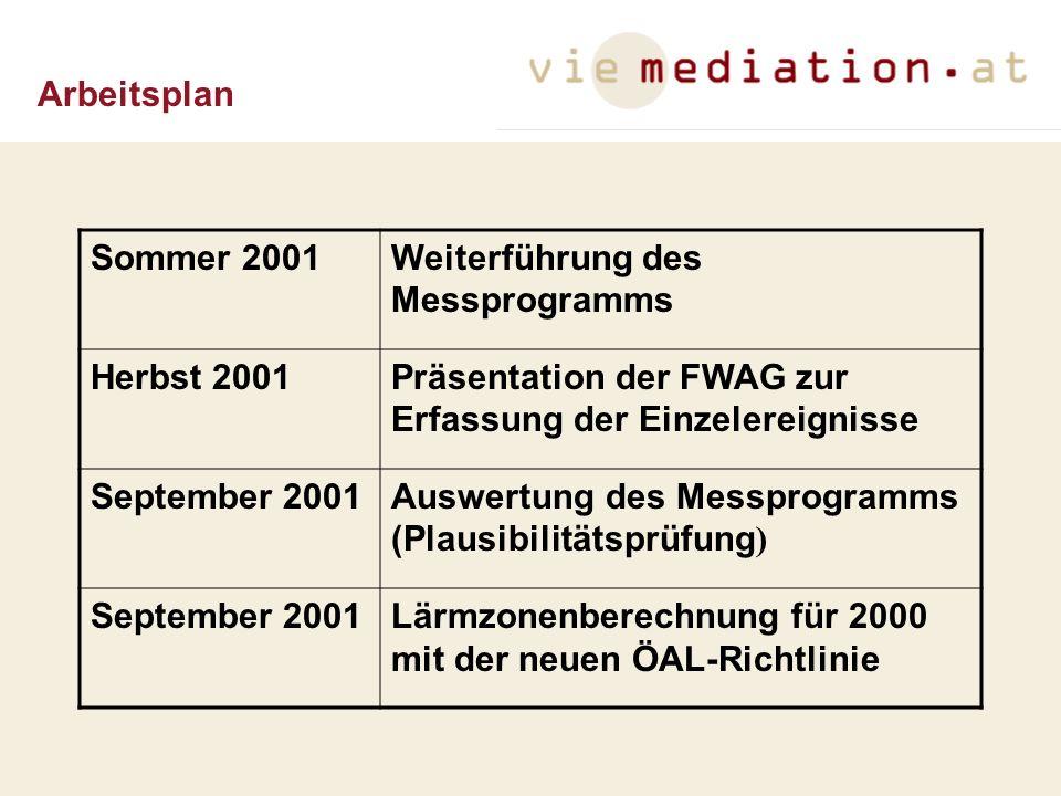 Arbeitsplan Sommer 2001. Weiterführung des Messprogramms. Herbst 2001. Präsentation der FWAG zur Erfassung der Einzelereignisse.