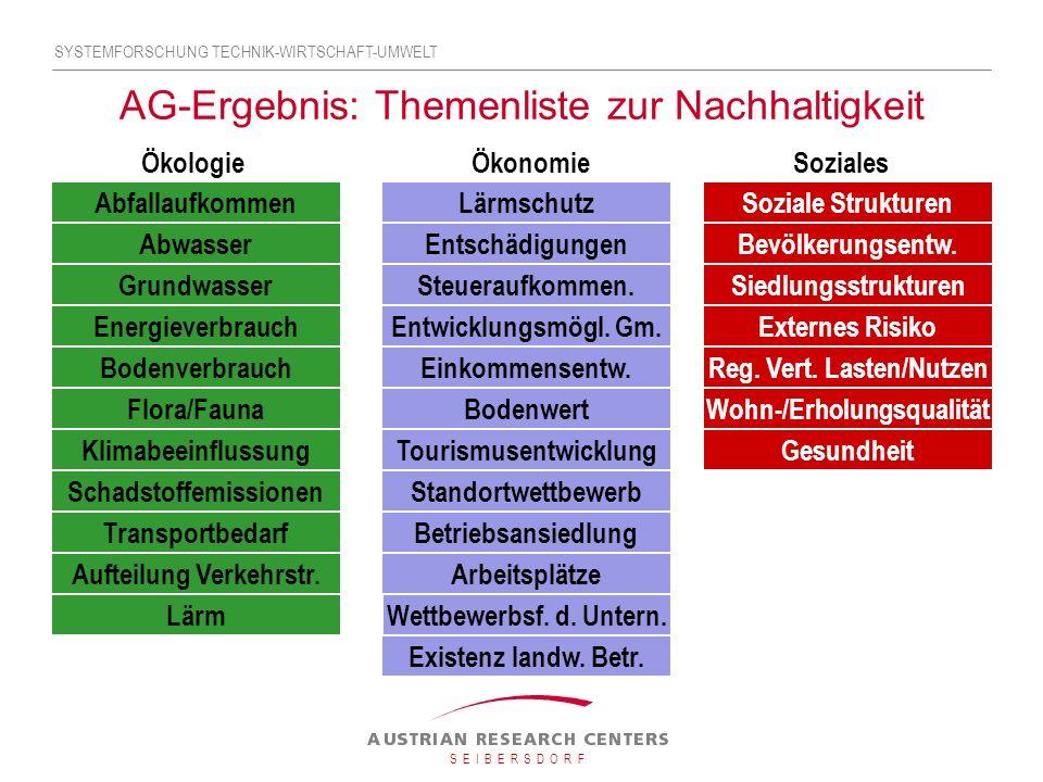 AG-Ergebnis: Themenliste zur Nachhaltigkeit