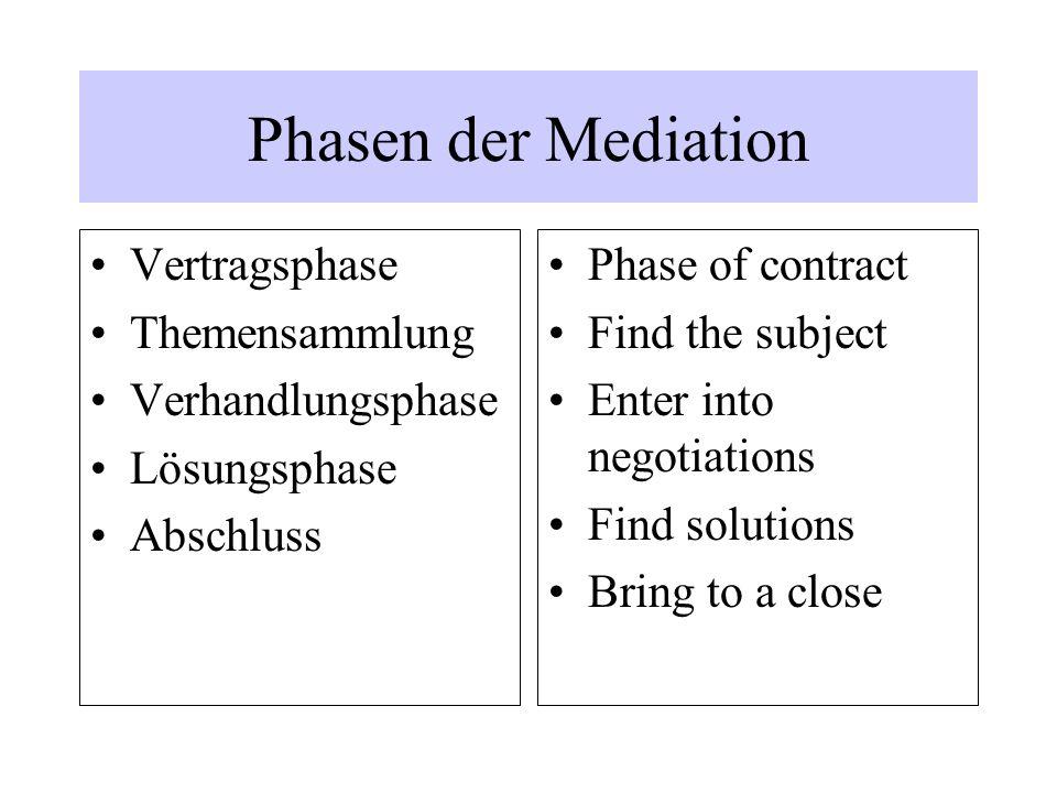 Phasen der Mediation Vertragsphase Themensammlung Verhandlungsphase
