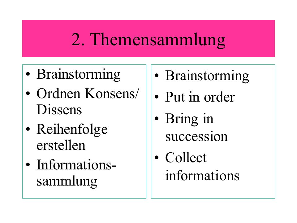 2. Themensammlung Brainstorming Ordnen Konsens/ Dissens