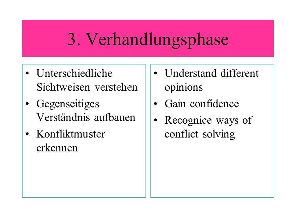 3. Verhandlungsphase Unterschiedliche Sichtweisen verstehen