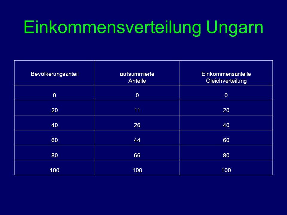 Einkommensverteilung Ungarn