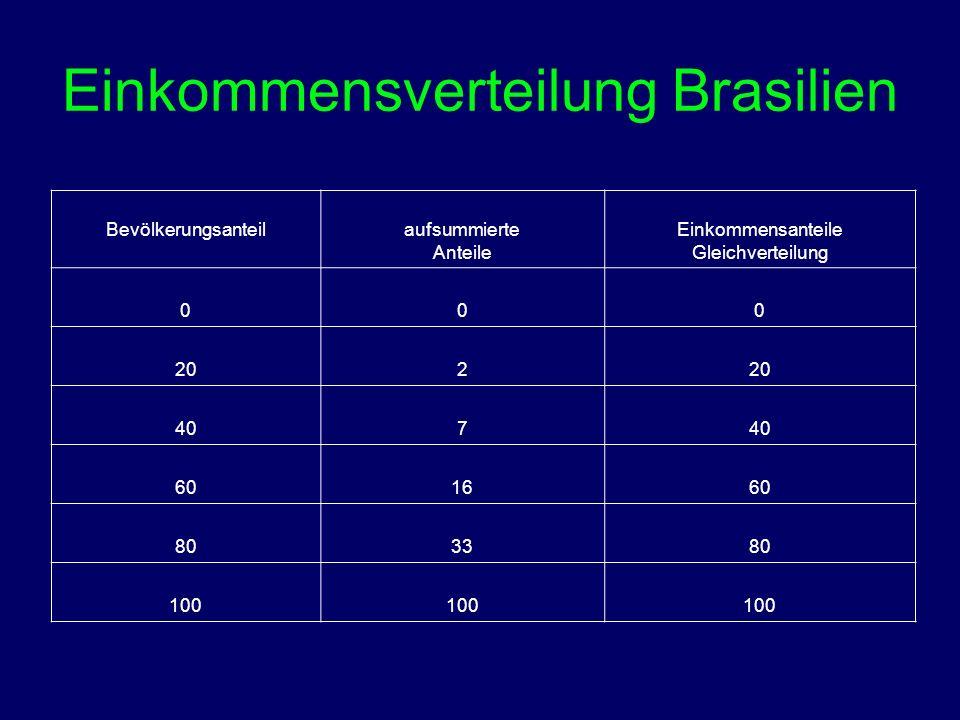 Einkommensverteilung Brasilien