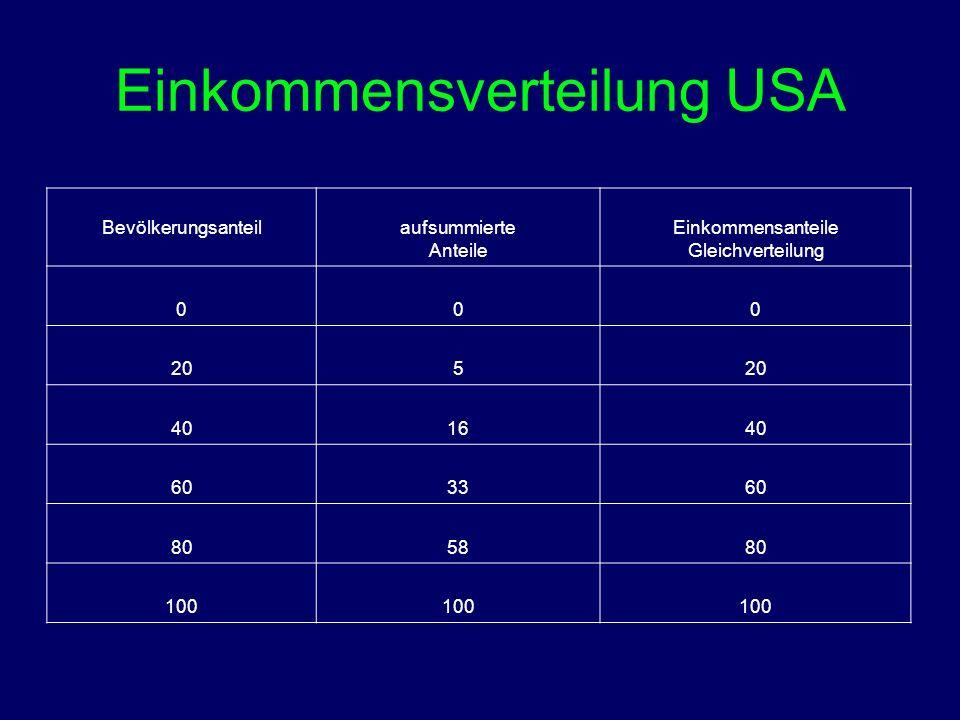 Einkommensverteilung USA