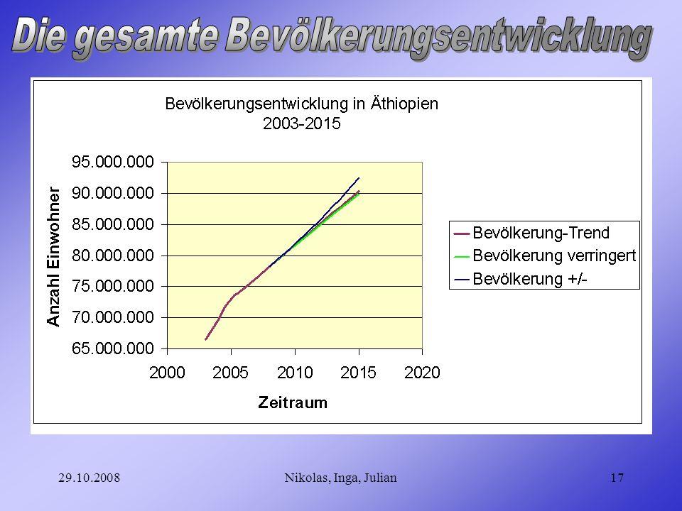 Die gesamte Bevölkerungsentwicklung