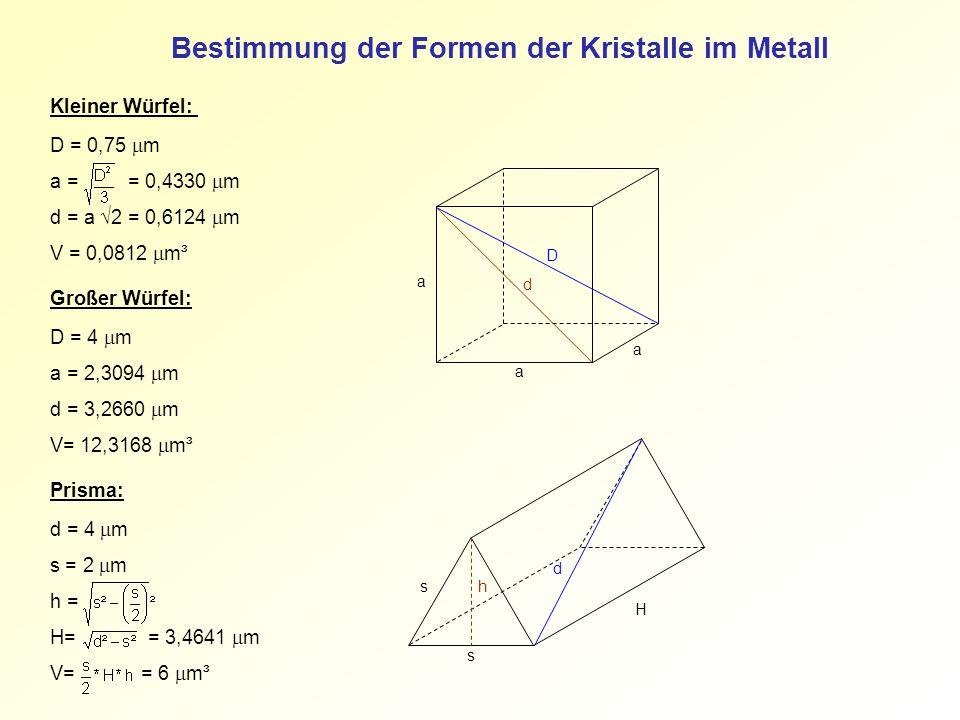 Bestimmung der Formen der Kristalle im Metall