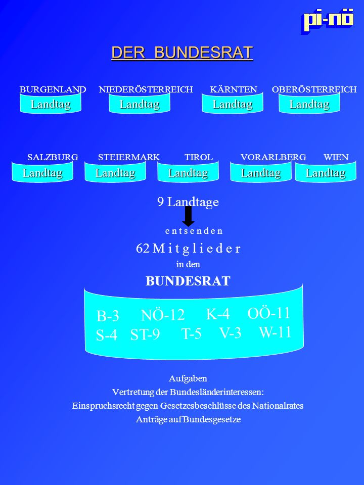 DER BUNDESRAT B-3 NÖ-12 K-4 OÖ-11 S-4 ST-9 T-5 V-3 W-11 9 Landtage