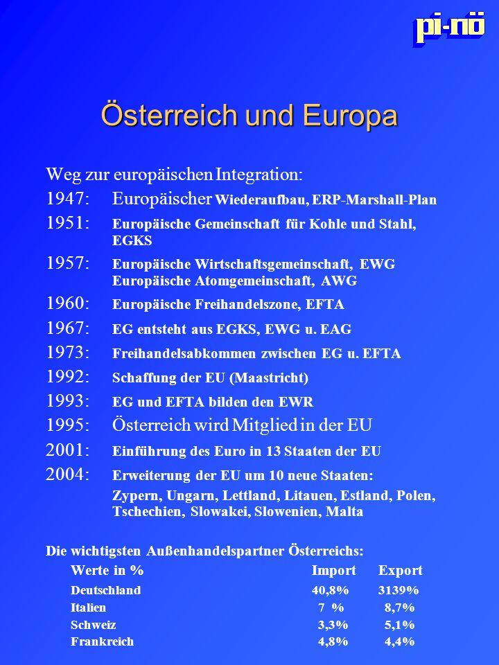 Österreich und Europa Weg zur europäischen Integration: