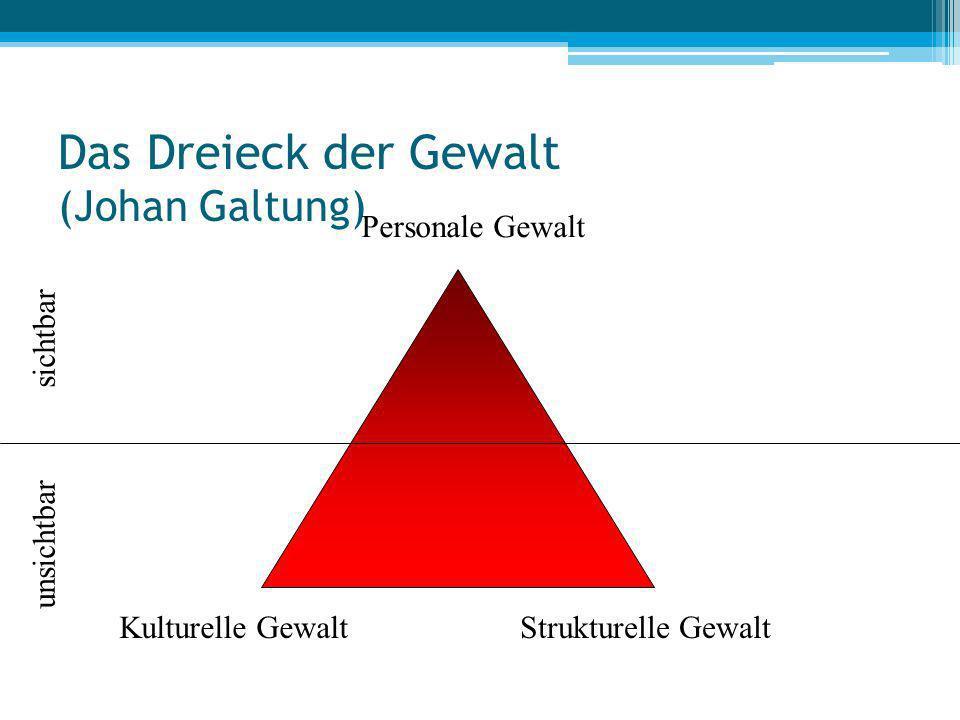 Das Dreieck der Gewalt (Johan Galtung)