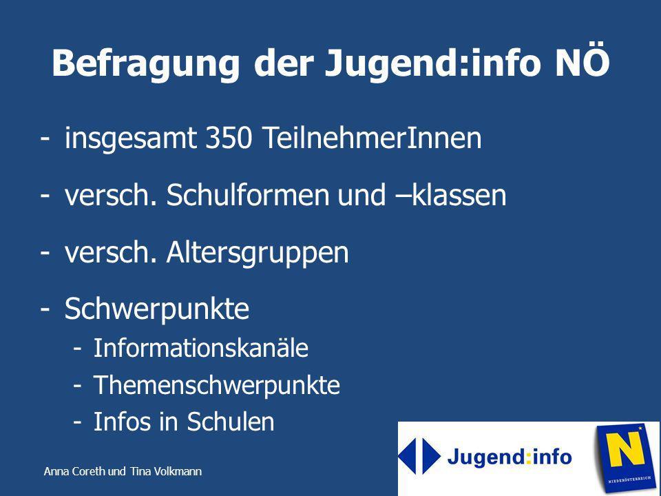 Befragung der Jugend:info NÖ