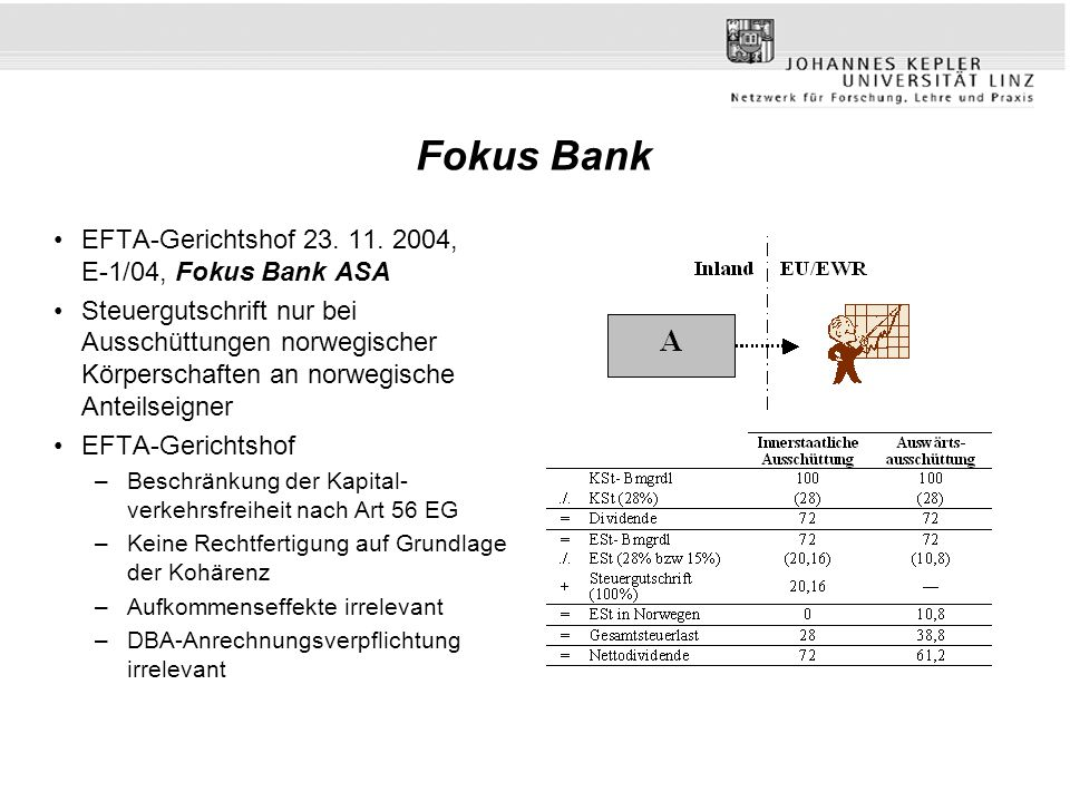 Fokus Bank EFTA-Gerichtshof 23. 11. 2004, E-1/04, Fokus Bank ASA