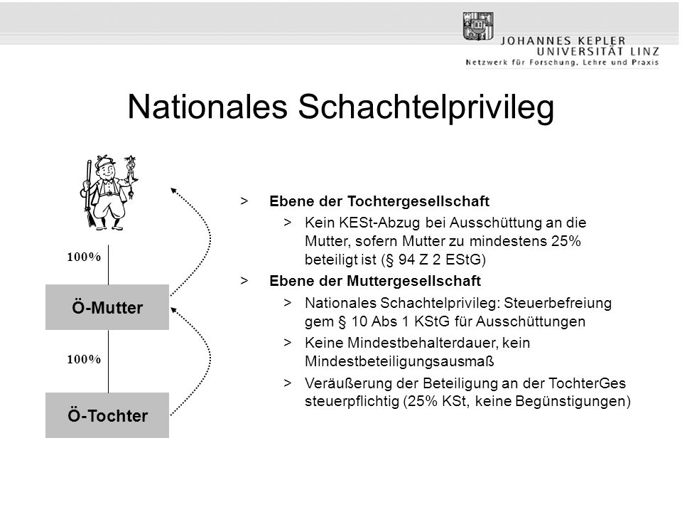 Nationales Schachtelprivileg