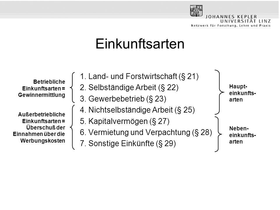 Einkunftsarten 1. Land- und Forstwirtschaft (§ 21)