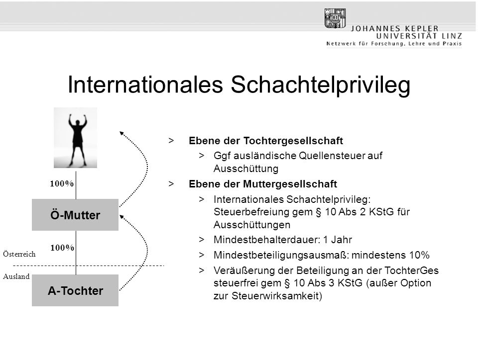 Internationales Schachtelprivileg
