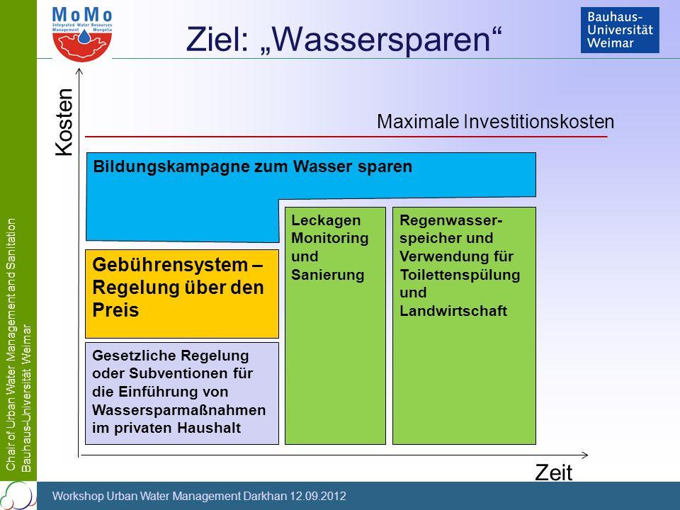 """Ziel: """"Wassersparen Kosten Zeit Maximale Investitionskosten"""