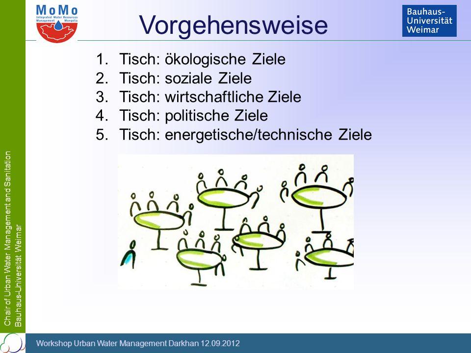 Vorgehensweise Tisch: ökologische Ziele Tisch: soziale Ziele