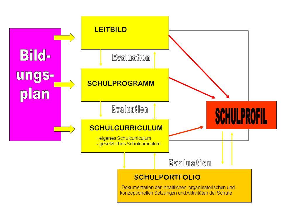 Bild- ungs- plan SCHULPROFIL LEITBILD SCHULPROGRAMM SCHULCURRICULUM