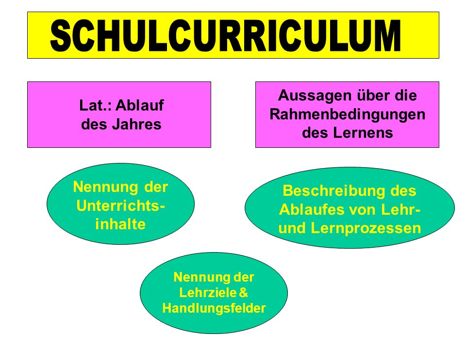 Aussagen über die Rahmenbedingungen des Lernens