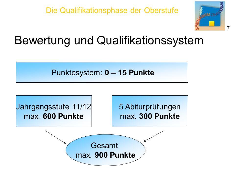 Punktesystem: 0 – 15 Punkte