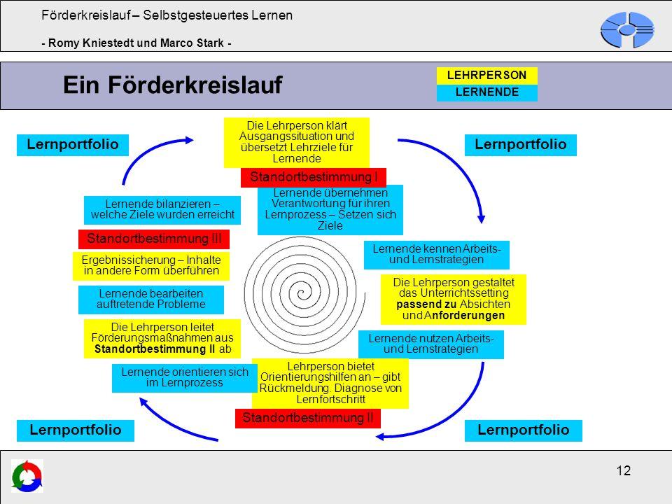 Ein Förderkreislauf Lernportfolio Lernportfolio Lernportfolio