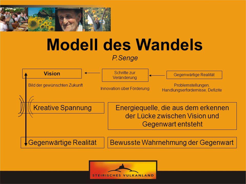 Modell des Wandels P.Senge Kreative Spannung