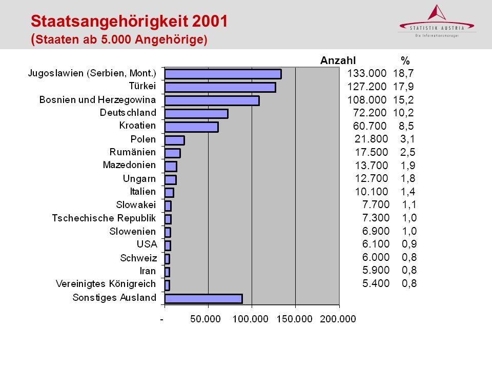 Staatsangehörigkeit 2001 (Staaten ab 5.000 Angehörige)