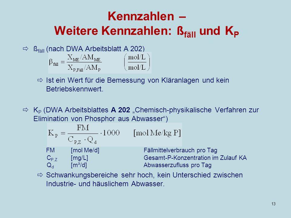 Kennzahlen – Weitere Kennzahlen: ßfäll und KP