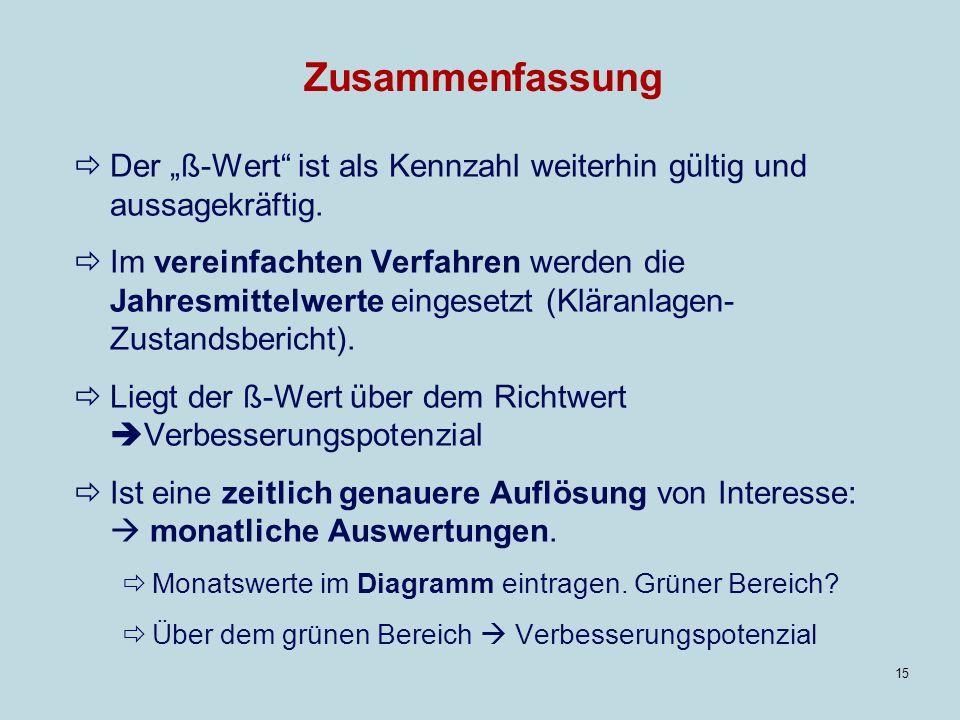 """Zusammenfassung Der """"ß-Wert ist als Kennzahl weiterhin gültig und aussagekräftig."""