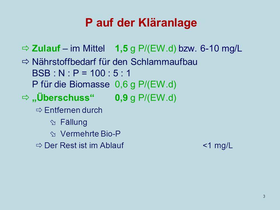 P auf der Kläranlage Zulauf – im Mittel 1,5 g P/(EW.d) bzw. 6-10 mg/L