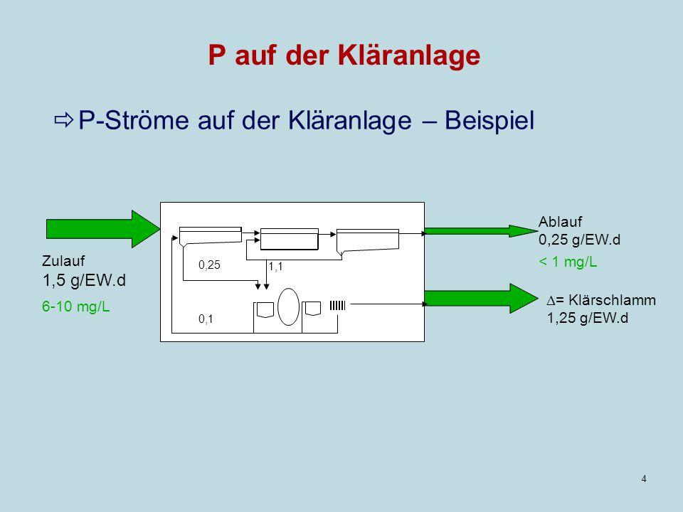 P auf der Kläranlage P-Ströme auf der Kläranlage – Beispiel 1,5 g/EW.d
