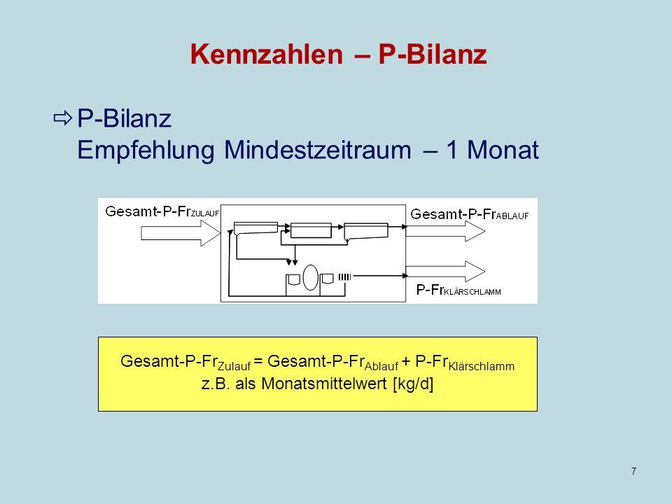Kennzahlen – P-Bilanz P-Bilanz Empfehlung Mindestzeitraum – 1 Monat