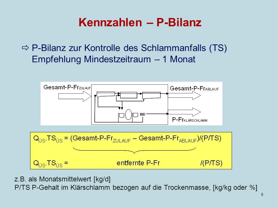 Kennzahlen – P-Bilanz P-Bilanz zur Kontrolle des Schlammanfalls (TS) Empfehlung Mindestzeitraum – 1 Monat.