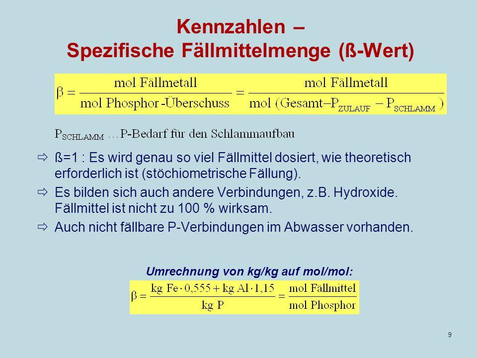 Kennzahlen – Spezifische Fällmittelmenge (ß-Wert)
