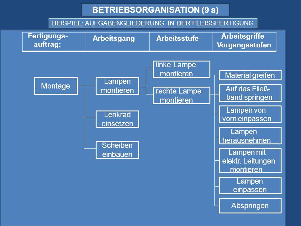 BETRIEBSORGANISATION (9 a)