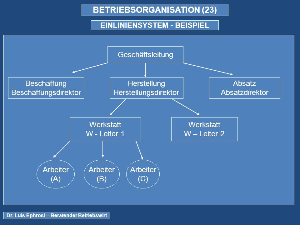 BETRIEBSORGANISATION (23) EINLINIENSYSTEM - BEISPIEL