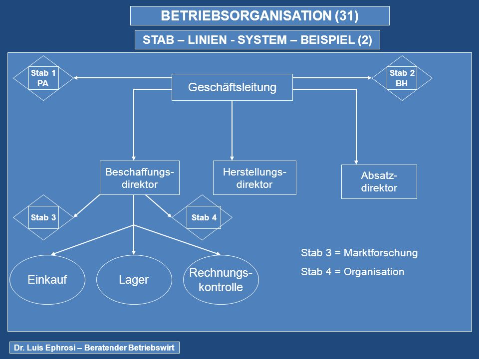 BETRIEBSORGANISATION (31) STAB – LINIEN - SYSTEM – BEISPIEL (2)