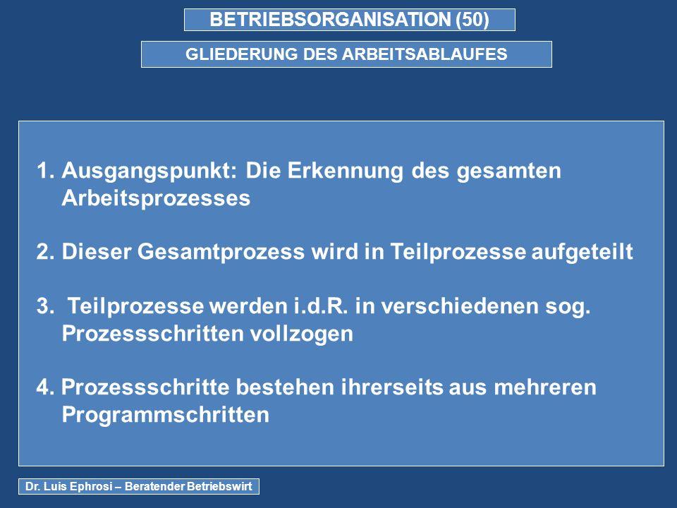 BETRIEBSORGANISATION (50) GLIEDERUNG DES ARBEITSABLAUFES