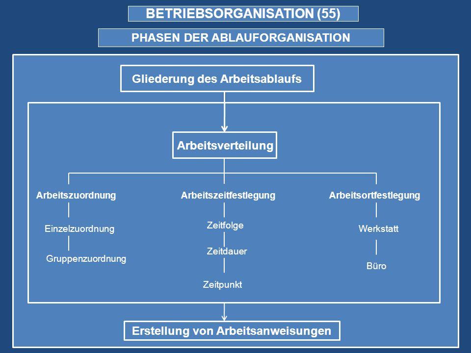 BETRIEBSORGANISATION (55)