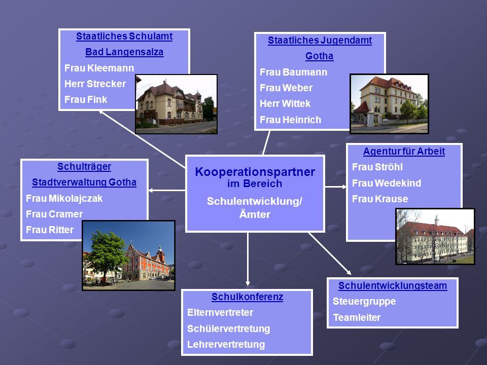 Kooperationspartner im Bereich