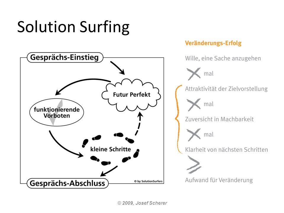 Solution Surfing © 2009, Josef Scherer