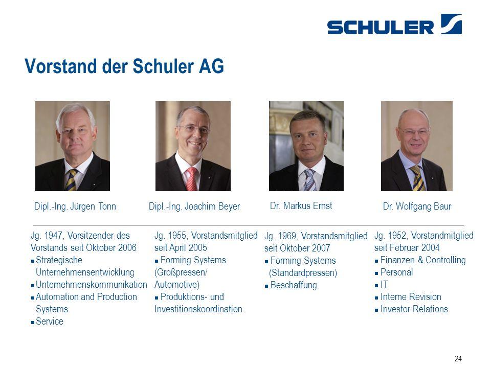 Vorstand der Schuler AG