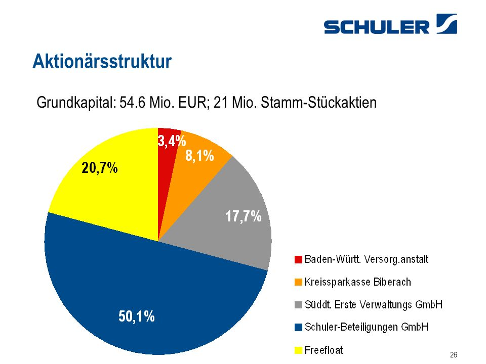 Aktionärsstruktur Grundkapital: 54.6 Mio. EUR; 21 Mio. Stamm-Stückaktien