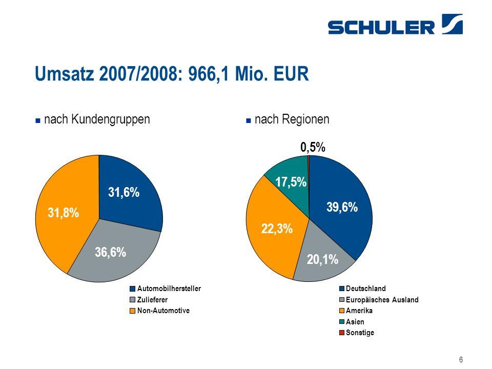 Umsatz 2007/2008: 966,1 Mio. EUR nach Kundengruppen nach Regionen 0,5%