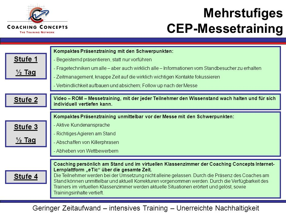 Mehrstufiges CEP-Messetraining