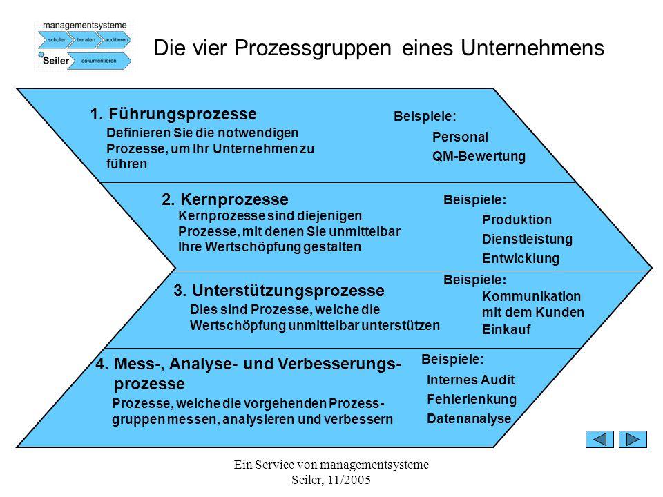 Die vier Prozessgruppen eines Unternehmens
