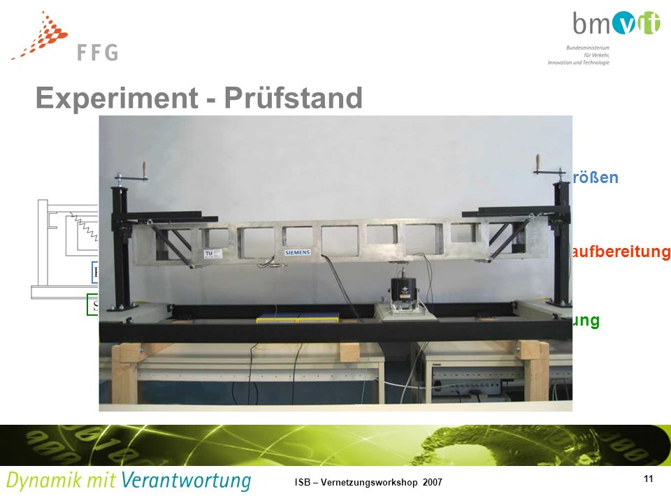 Experiment - Prüfstand