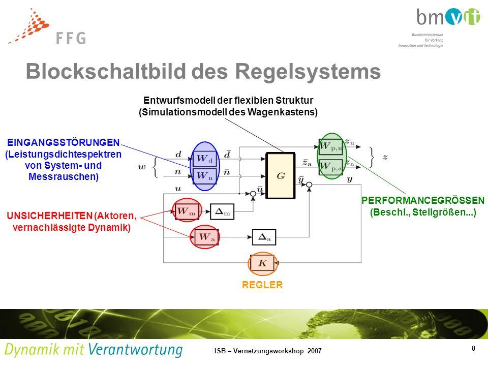 Blockschaltbild des Regelsystems