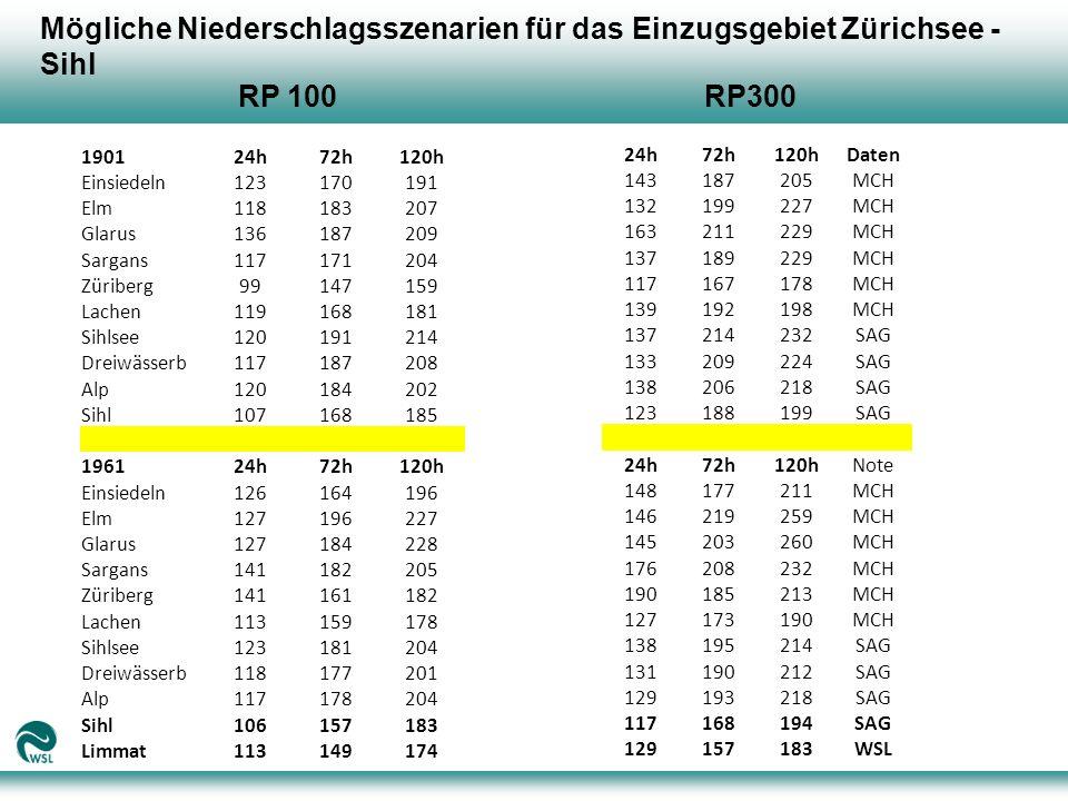 Mögliche Niederschlagsszenarien für das Einzugsgebiet Zürichsee - Sihl
